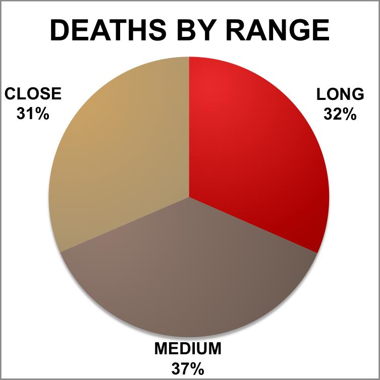 Deaths By Range