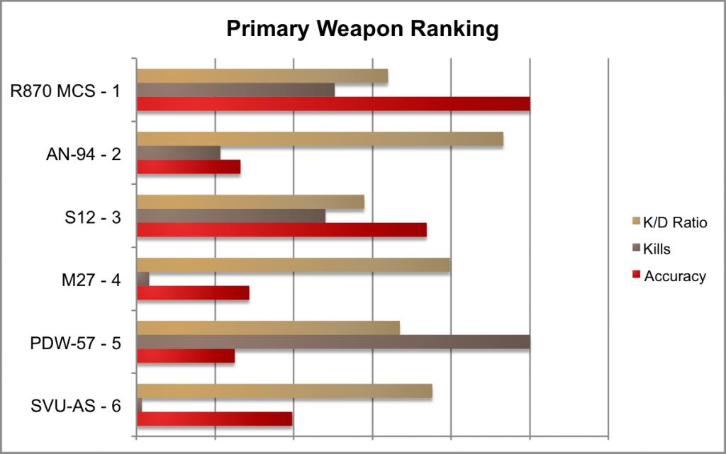 Primary Weapon Ranking