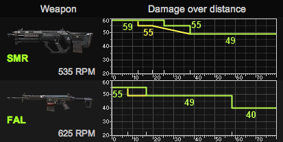SMR to FAL Damage & RPM Comparison