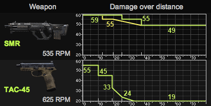 Black Ops 2 Weapon Comparison between SMR & Tac-45
